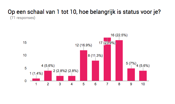 Results of the survey. Conducted by Bart de Koning